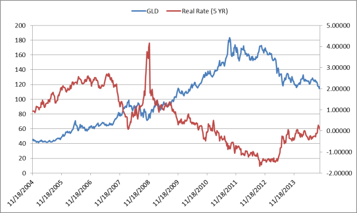 Real Rates